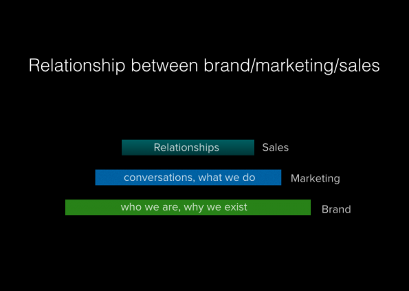 Branding, Marketing and Sales